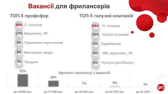 Віддалена робота в Україні: дослідження ринку