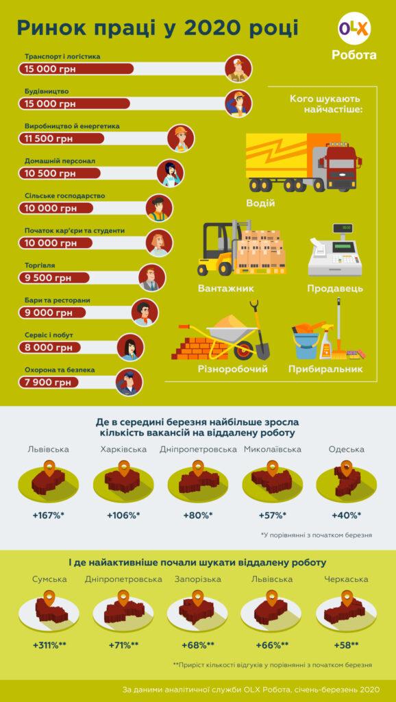 Ринок праці в Україні: віддалена робота набирає обертів.